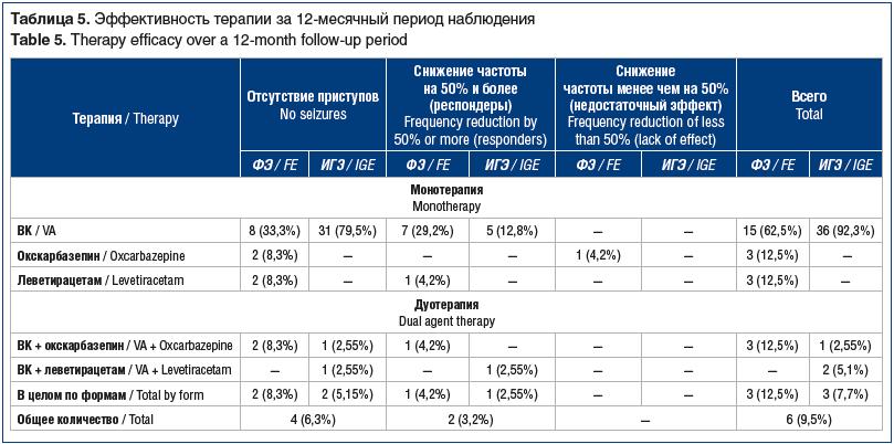 Таблица 5. Эффективность терапии за 12-месячный период наблюдения Table 5. Therapy efficacy over a 12-month follow-up period