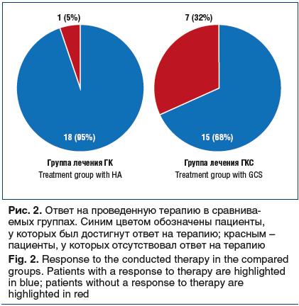 Рис. 2. Ответ на проведенную терапию в сравнива- емых группах. Синим цветом обозначены пациенты, у которых был достигнут ответ на терапию; красным – пациенты, у которых отсутствовал ответ на терапию Fig. 2. Response to the conducted therapy in the compare