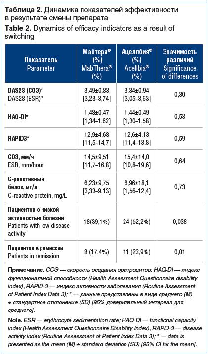 Таблица 2. Динамика показателей эффективности в результате смены препарата Table 2. Dynamics of efficacy indicators as a result of switching