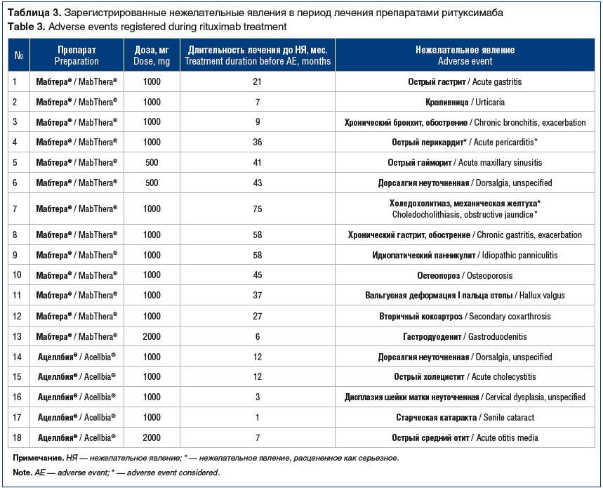 Таблица 3. Зарегистрированные нежелательные явления в период лечения препаратами ритуксимаба Table 3. Adverse events registered during rituximab treatment