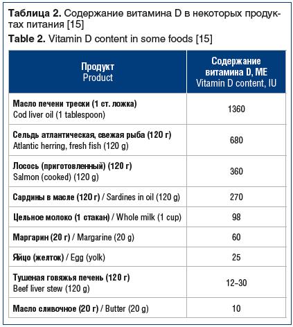 Таблица 2. Содержание витамина D в некоторых продуктах питания [15] Table 2. Vitamin D content in some foods [15]