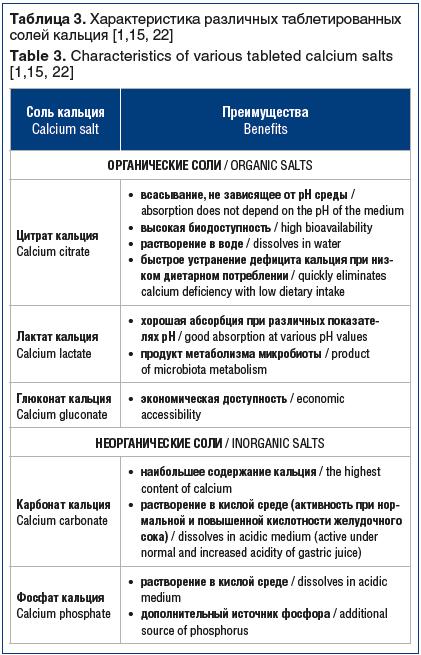 Таблица 3. Характеристика различных таблетированных солей кальция [1,15, 22] Table 3. Characteristics of various tableted calcium salts [1,15, 22]
