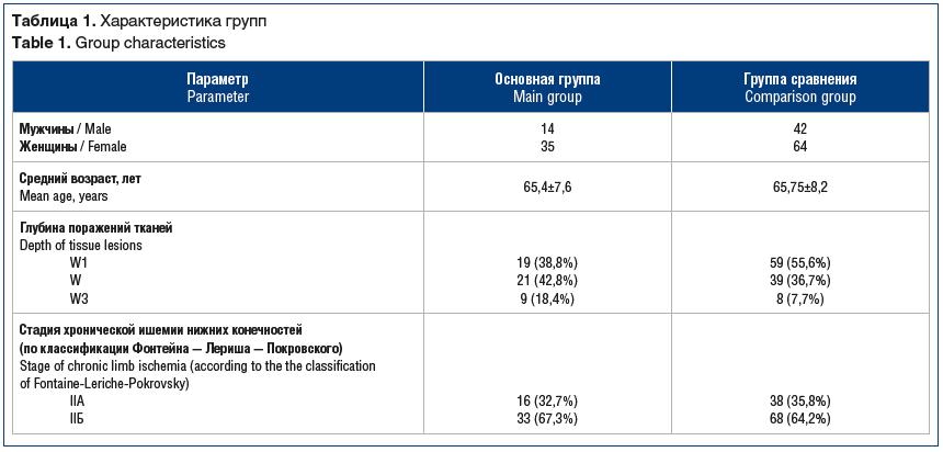 Таблица 1. Характеристика групп Table 1. Group characteristics