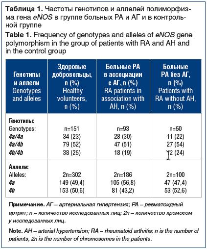 Таблица 1. Частоты генотипов и аллелей полиморфизма гена eNOS в группе больных РА и АГ и в контрольной группе Table 1. Frequency of genotypes and alleles of eNOS gene polymorphism in the group of patients with RA and AH and in the control group