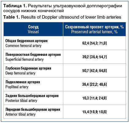 Таблица 1. Результаты ультразвуковой допплерографии сосудов нижних конечностей Table 1. Results of Doppler ultrasound of lower limb arteries