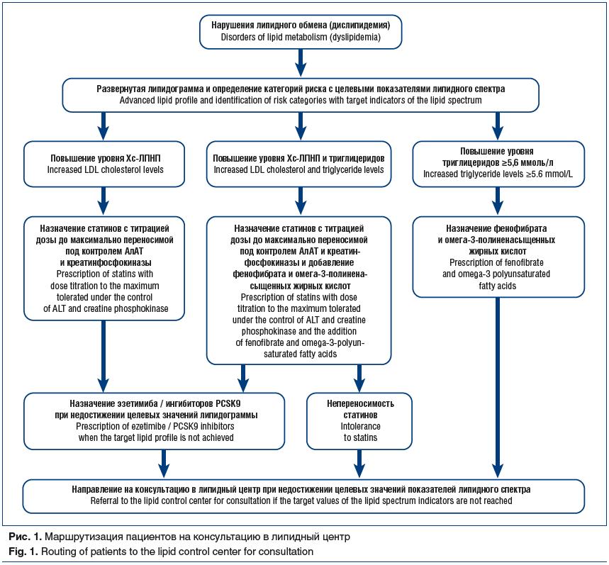 Рис. 1. Маршрутизация пациентов на консультацию в липидный центр Fig. 1. Routing of patients to the lipid control center for consultation