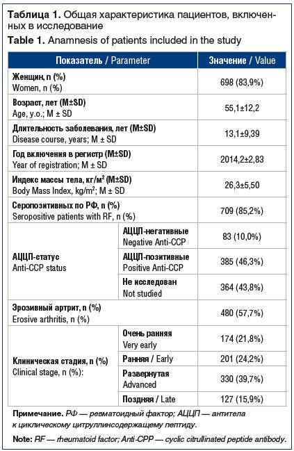 Таблица 1. Общая характеристика пациентов, включенных в исследование Table 1. Anamnesis of patients included in the study Показатель / Parameter Значение / Value