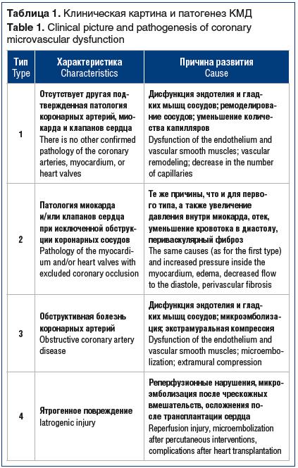 Таблица 1. Клиническая картина и патогенез КМД Table 1. Clinical picture and pathogenesis of coronary microvascular dysfunction