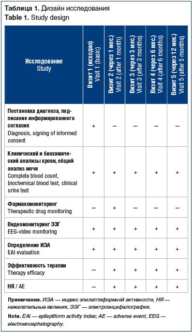 Таблица 1. Дизайн исследования Table 1. Study design