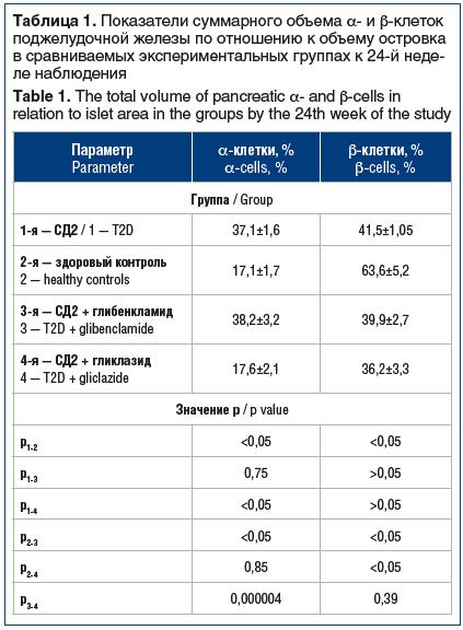 Таблица 1. Показатели суммарного объема α- и β-клеток поджелудочной железы по отношению к объему островка в сравниваемых экспериментальных группах к 24-й неде- ле наблюдения Table 1. The total volume of pancreatic α- and β-cells in relation to islet area