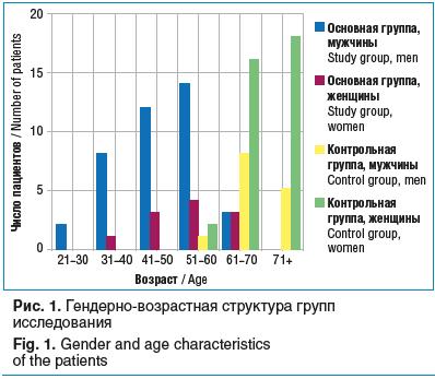 Рис. 1. Гендерно-возрастная структура групп исследования Fig. 1. Gender and age characteristics of the patients