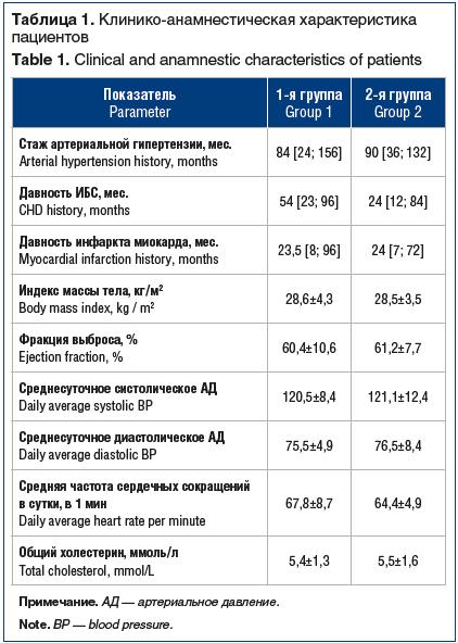 Таблица 1. Клинико-анамнестическая характеристика пациентов Table 1. Clinical and anamnestic characteristics of patients