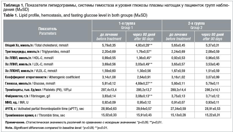 Таблица 1. Показатели липидограммы, системы гемостаза и уровня глюкозы плазмы натощак у пациенток групп наблю- дения (M±SD) Table 1. Lipid profile, hemostasis, and fasting glucose level in both groups (M±SD)