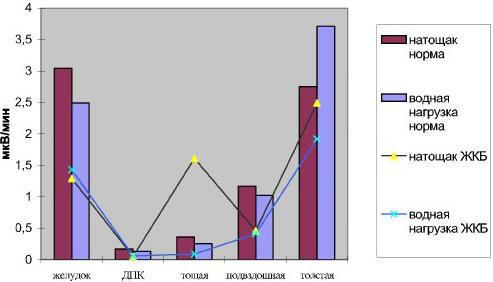 Рис. 1. Динамика мощностей различных отделов ЖКТ в основной и контрольной группах