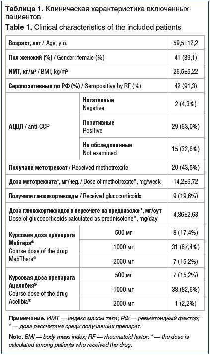 Таблица 1. Клиническая характеристика включенных пациентов Table 1. Clinical characteristics of the included patients