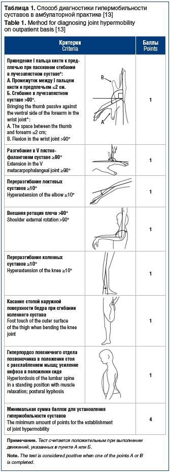 Таблица 1. Способ диагностики гипермобильности суставов в амбулаторной практике [13] Table 1. Method for diagnosing joint hypermobility on outpatient basis [13]