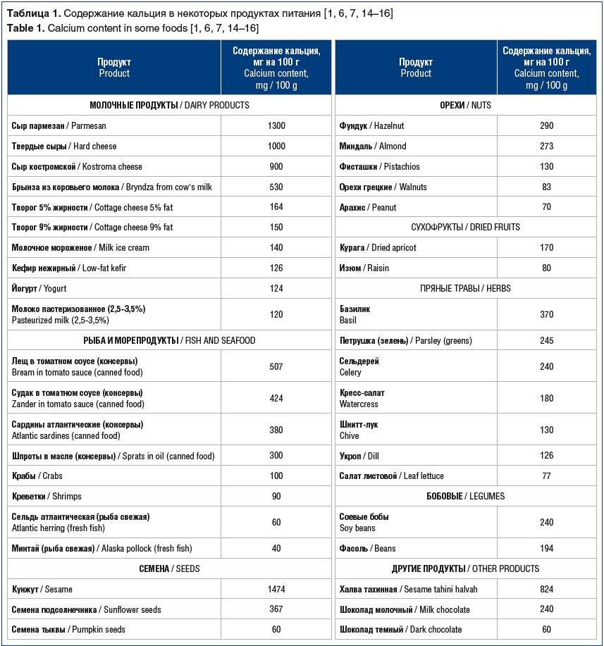Таблица 1. Содержание кальция в некоторых продуктах питания [1, 6, 7, 14–16] Table 1. Calcium content in some foods [1, 6, 7, 14–16]