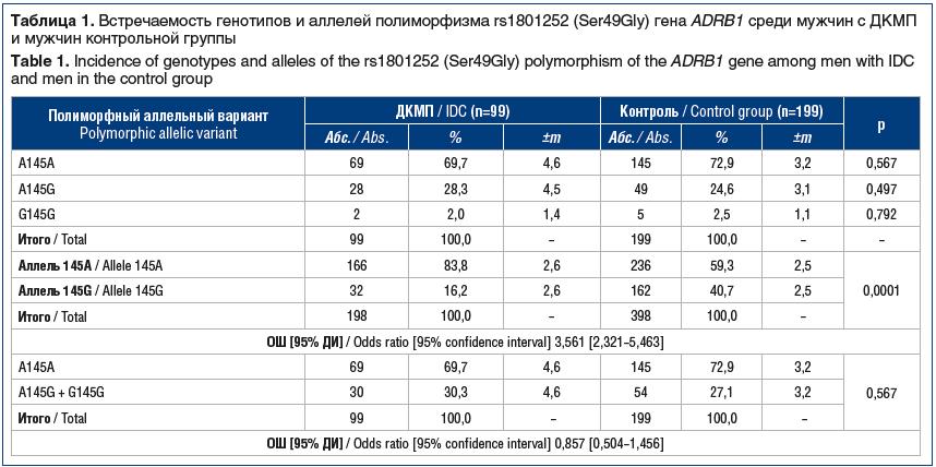 Таблица 1. Встречаемость генотипов и аллелей полиморфизма rs1801252 (Ser49Gly) гена ADRB1 среди мужчин с ДКМП и мужчин контрольной группы Table 1. Incidence of genotypes and alleles of the rs1801252 (Ser49Gly) polymorphism of the ADRB1 gene among men with