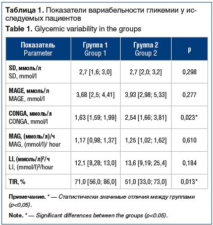 Таблица 1. Показатели вариабельности гликемии у исследуемых пациентов Table 1. Glycemic variability in the groups