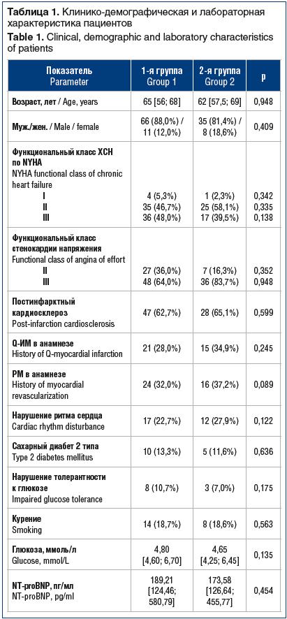 Таблица 1. Клинико-демографическая и лабораторная характеристика пациентов Table 1. Clinical, demographic and laboratory characteristics of patients