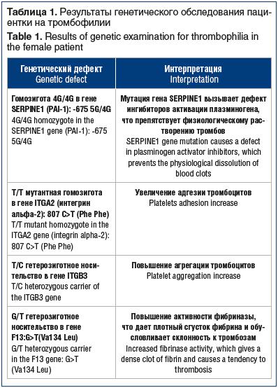 Таблица 1. Результаты генетического обследования паци- ентки на тромбофилии Table 1. Results of genetic examination for thrombophilia in the female patient