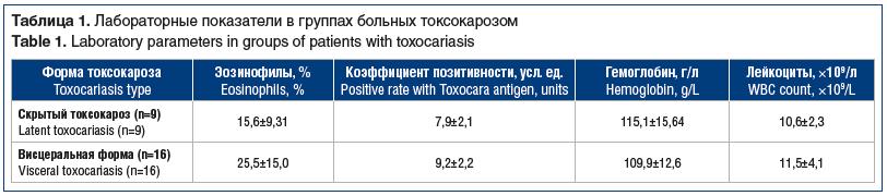 Таблица 1. Лабораторные показатели в группах больных токсокарозом Table 1. Laboratory parameters in groups of patients with toxocariasis