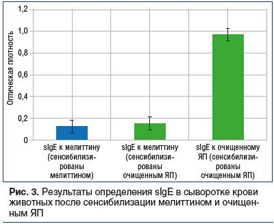 Рис. 3. Результаты определения sIgE в сыворотке крови животных после сенсибилизации мелиттином и очищенным ЯП