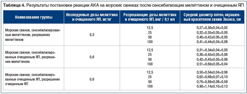 Таблица 4. Результаты постановки реакции АКА на морских свинках после сенсибилизации мелиттином и очищенным ЯП