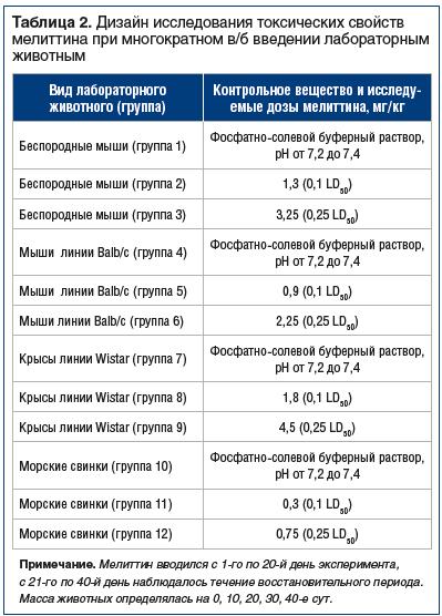 Таблица 2. Дизайн исследования токсических свойств мелиттина при многократном в/б введении лабораторным животным