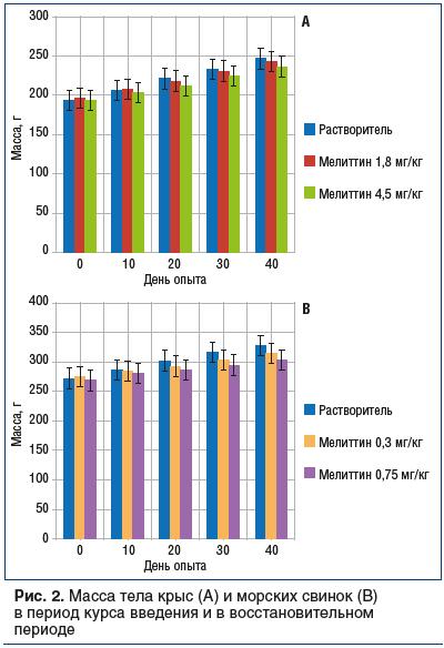 Рис. 2. Масса тела крыс (А) и морских свинок (В) в период курса введения и в восстановительном периоде