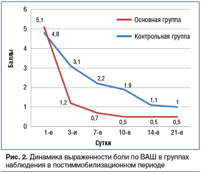 Рис. 2. Динамика выраженности боли по ВАШ в группах наблюдения в постиммобилизационном периоде