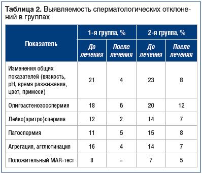 Таблица 2. Выявляемость сперматологических отклонений в группах