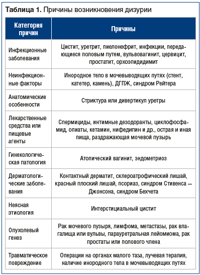 Таблица 1. Причины возникновения дизурии