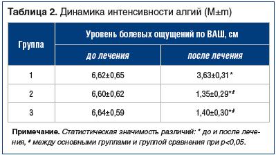 Таблица 2. Динамика интенсивности алгий (M±m)
