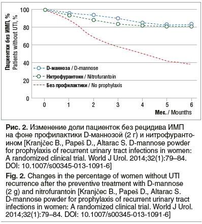 Рис. 2. Изменение доли пациенток без рецидива ИМП на фоне профилактики D-маннозой (2 г) и нитрофуранто- ином [Kranjčec B., Papeš D., Altarac S. D-mannose powder for prophylaxis of recurrent urinary tract infections in women: A randomized clinical trial. W