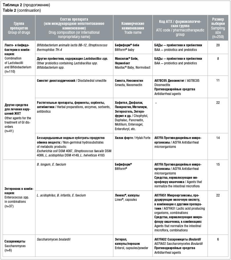 Таблица 2 (продолжение) Table 2 (continuation)