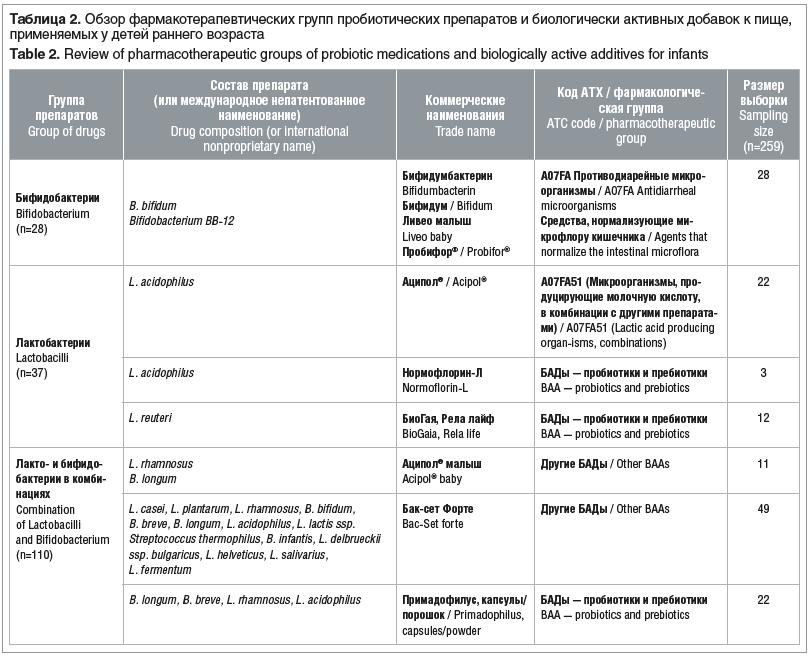 Таблица 2. Обзор фармакотерапевтических групп пробиотических препаратов и биологически активных добавок к пище, применяемых у детей раннего возраста Table 2. Review of pharmacotherapeutic groups of probiotic medications and biologically active additives f