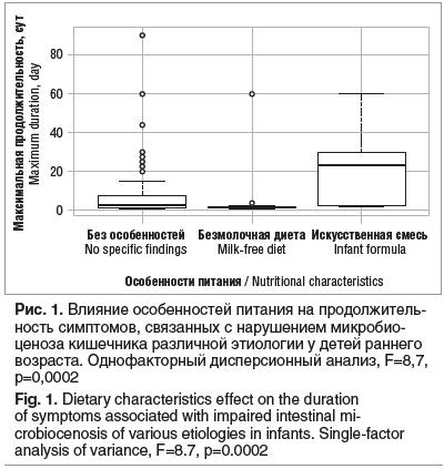 Рис. 1. Влияние особенностей питания на продолжитель- ность симптомов, связанных с нарушением микробио- ценоза кишечника различной этиологии у детей раннего возраста. Однофакторный дисперсионный анализ, F=8,7, p=0,0002 Fig. 1. Dietary characteristics effe
