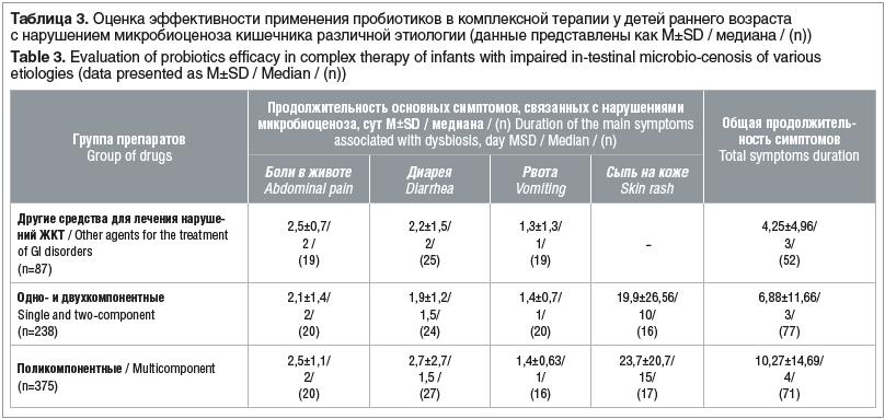 Таблица 3. Оценка эффективности применения пробиотиков в комплексной терапии у детей раннего возраста с нарушением микробиоценоза кишечника различной этиологии (данные представлены как M±SD / медиана / (n)) Table 3. Evaluation of probiotics efficacy in co