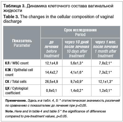 Таблица 3. Динамика клеточного состава вагинальной жидкости Table 3. The changes in the cellular composition of vaginal discharge