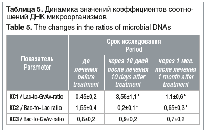 Таблица 5. Динамика значений коэффициентов соотношений ДНК микроорганизмов Table 5. The changes in the ratios of microbial DNAs