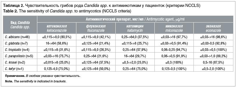 Таблица 2. Чувствительность грибов рода Candida spp. к антимикотикам у пациенток (критерии NCCLS) Table 2. The sensitivity of Candida spp. to antimycotics (NCCLS criteria)
