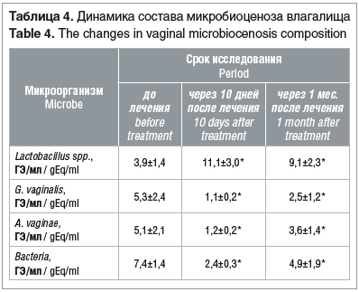 Таблица 4. Динамика состава микробиоценоза влагалища Table 4. The changes in vaginal microbiocenosis composition