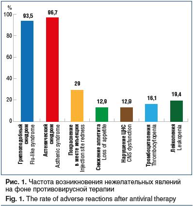 Рис. 1. Частота возникновения нежелательных явлений на фоне противовирусной терапии Fig. 1. The rate of adverse reactions after antiviral therapy