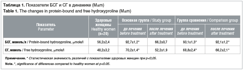 Таблица 1. Показатели БСГ и СГ в динамике (M±m) Table 1. The changes in protein-bound and free hydroxyproline (M±m)
