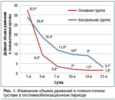 Рис. 1. Изменение объема движений в голеностопном суставе в постиммобилизационном периоде