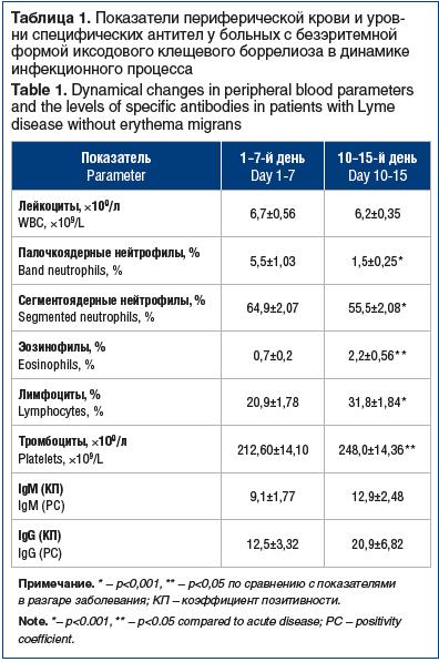 Таблица 1. Показатели периферической крови и уров- ни специфических антител у больных с безэритемной формой иксодового клещевого боррелиоза в динамике инфекционного процесса Table 1. Dynamical changes in peripheral blood parameters and the levels of speci