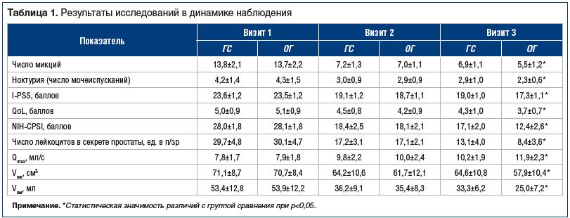 Таблица 1. Результаты исследований в динамике наблюдения