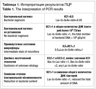 Таблица 1. Интерпретация результатов ПЦР Table 1. The interpretation of PCR results