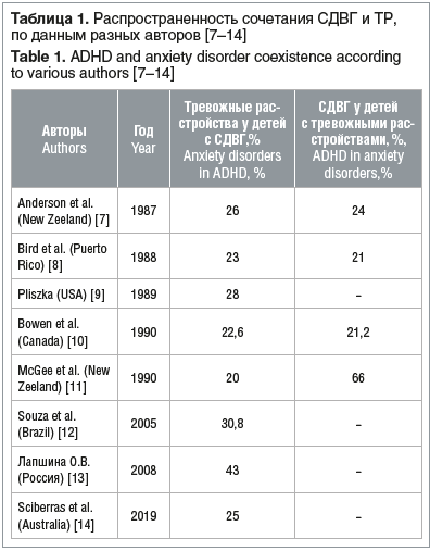 Таблица 1. Распространенность сочетания СДВГ и ТР, по данным разных авторов [7–14] Table 1. ADHD and anxiety disorder coexistence according to various authors [7–14]